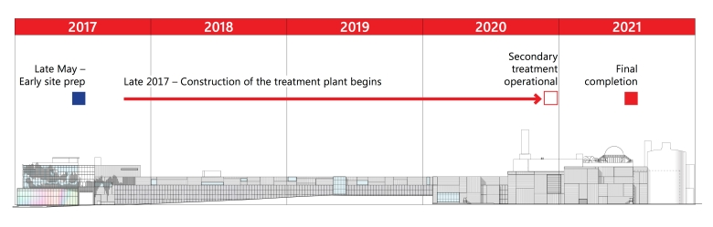 NSWWTP - Project Timeline